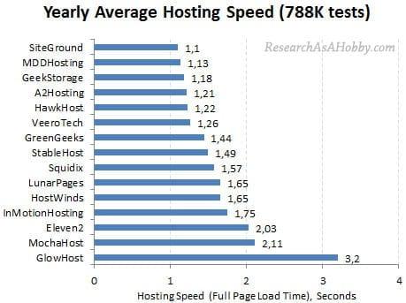 Siteground hosting veloce