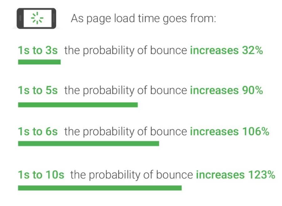 Velocità bounce rate