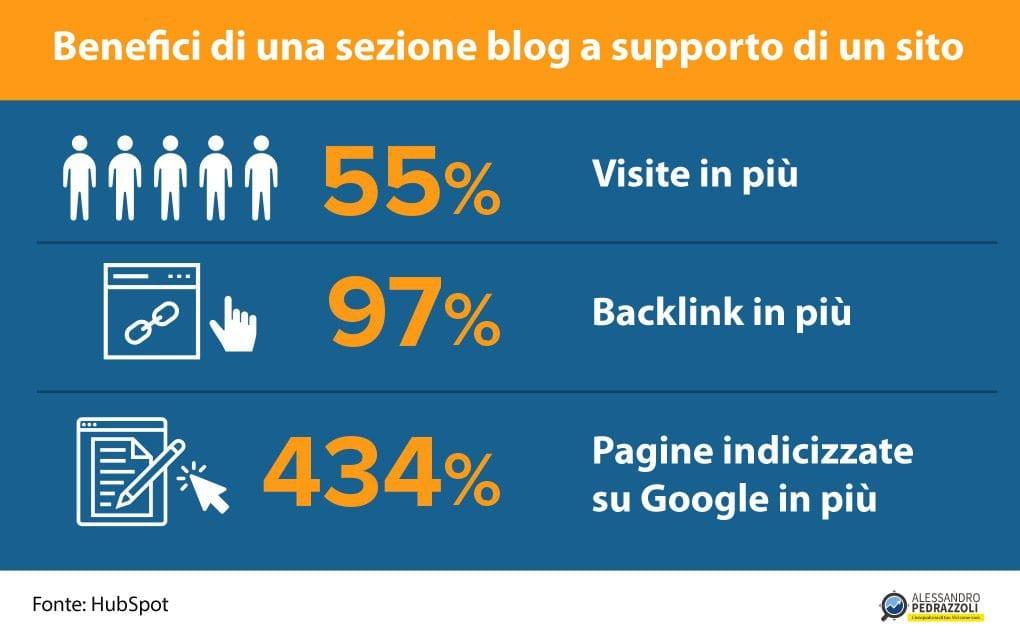 blog vs sito - statistiche