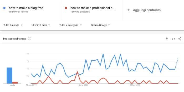 Grafico - creare un blog gratis vs professionale