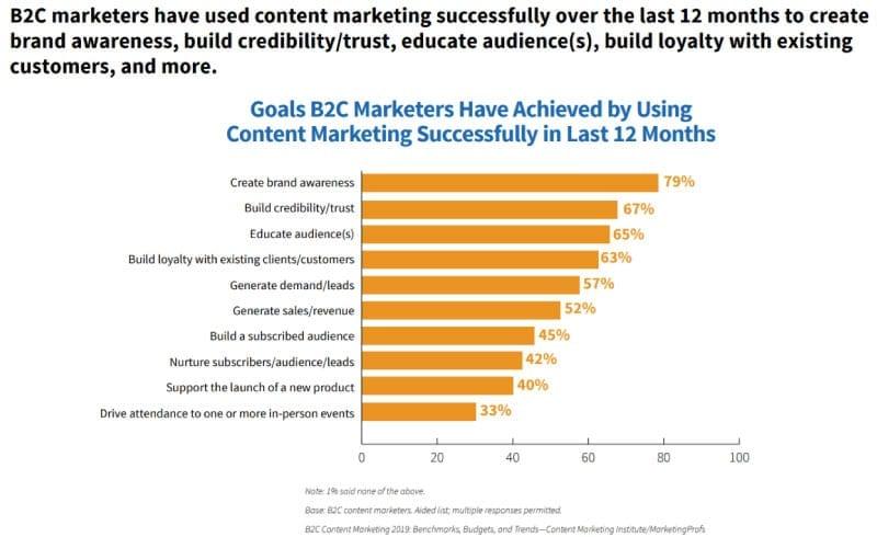 Perché creare blog - statistiche