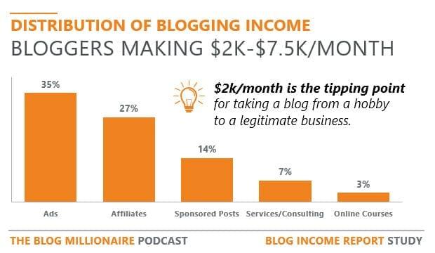 Quanto guadagna un blogger 1