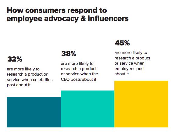 consumatori e influenza personale