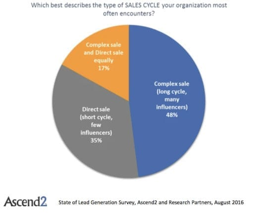 Lead generation - sales cycle
